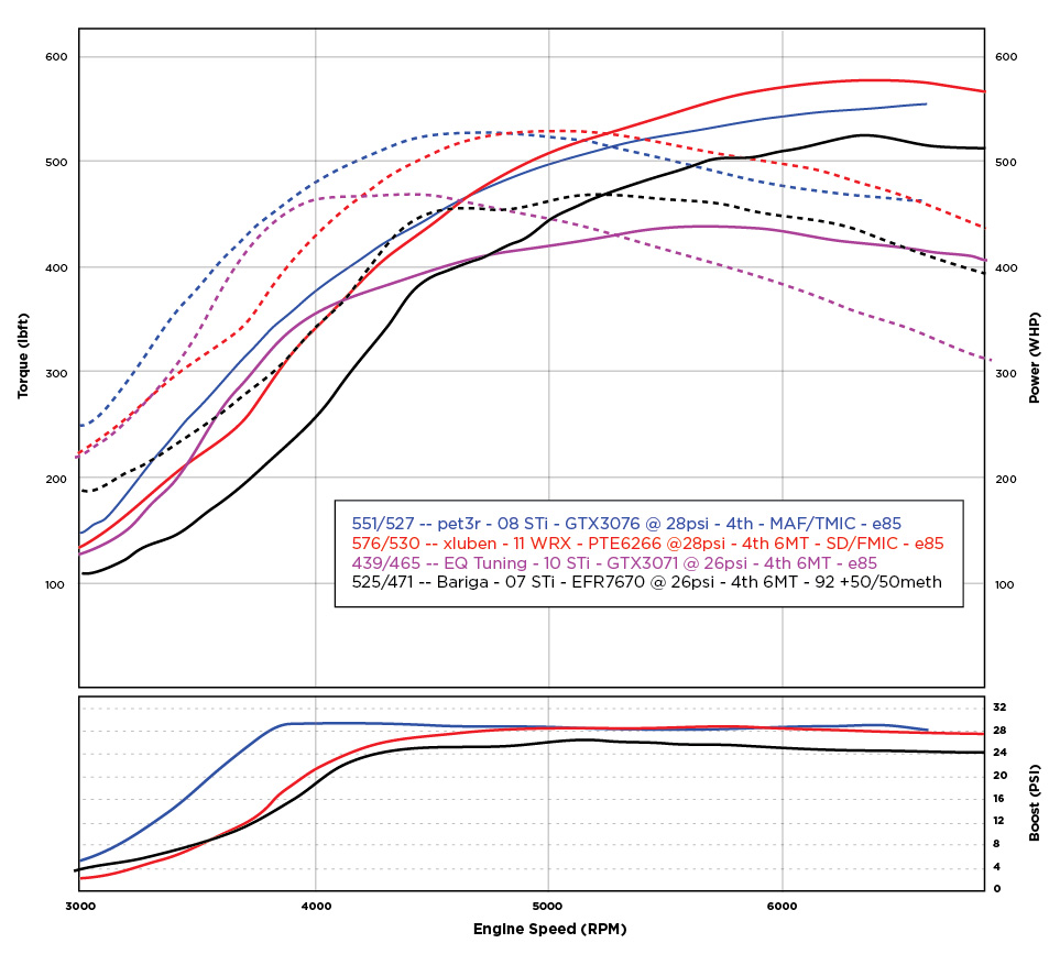 Gtx3076 Vs Precision 5858 Subaru Impreza Wrx Sti Forums